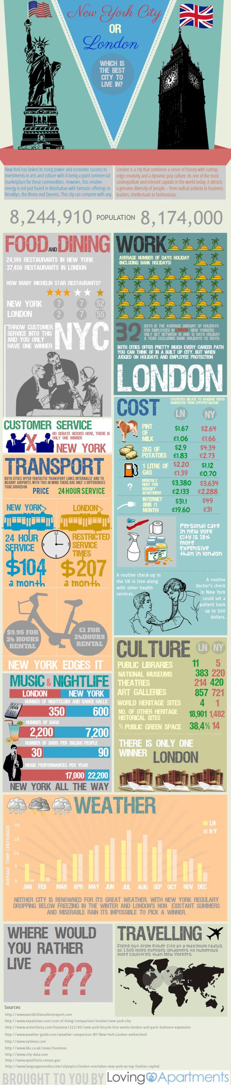 """London vs New York Infographic      Brooklyn:  Multicultural, tiene fabulosas vistas a Manhattan, barrios muy bien conservados, una historia llena de riqueza y una peculiar vida """"de barrio de New york    El St. Francis College, donde hacemos las clases y algunas actividades, tiene más de 150 años de historia y se encuentra en pleno centro de Brooklyn Height.    #WeLoveBS #inglés #idiomas #EstadosUnidos #EstatsUnits #USA #NewYork #NuevaYork #Brooklyn"""