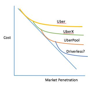 """Network effects alone will only help you save so much money. However, what we can learn from companies like Uber is that, once acquired, the same network can be """"recycled"""" and leveraged by new products/services with network-sensitive cost curves."""