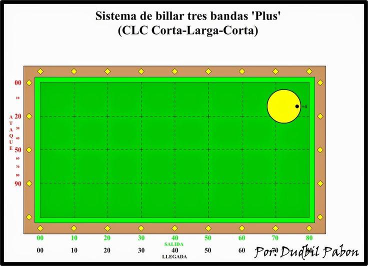 Billar tres bandas (Three cushion billiard): 9. Sistema de billar tres bandas 'Plus' (CLC Corta...