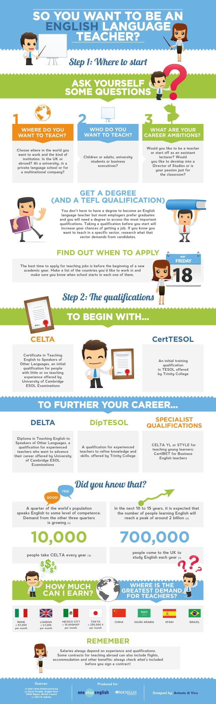 Want to Be an English Teacher? Start Here (Infographic) on http://www.myenglishteacher.eu/blog