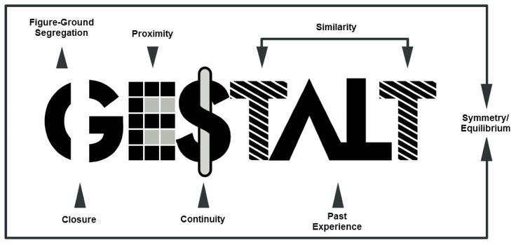 Visual Gestalt components: figure-ground segregation
