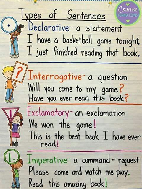 Types of sentences anchor chart Grammar Activities Sentence