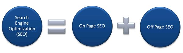 6 Incredible On-Page SEO Tips to Attract 10000+ Visitors Every Day
