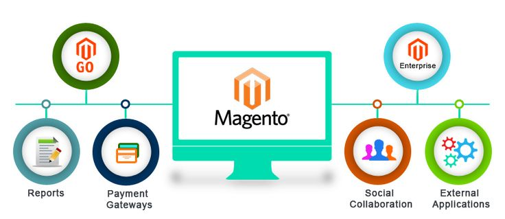 Give Your #Ecommerce #Website an new dimension with #Magento #Development with Unbeatable Magento Services.
