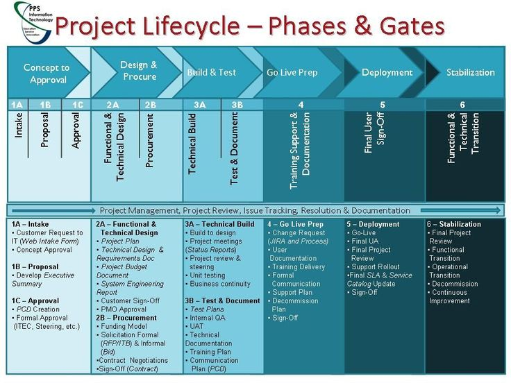 project documents in of a Project Management Life Cycle ...