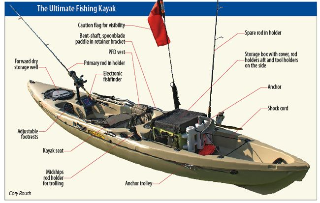 fishing kayaks - notice the box behind the seer. easy to build and really handy