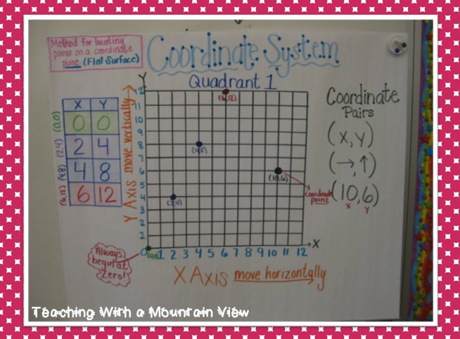 Patterns & Coordinate Graphing. Includes anchor chart, freebies, and paid lesson ideas.