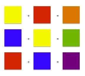 Er ontstaan secundaire kleuren als je de primaire kleuren mengt zoals te zien is op het plaatje. Ook kan je door alle drie de kleuren te mengen bruin krijgen.