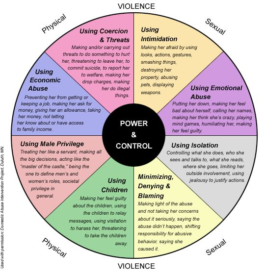 There are many types of emotional abuse as this wheel of abuse shows. #abuse #abusiverelationship #domesticviolence #dv