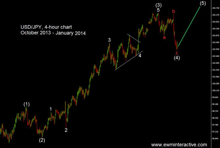 """Truncated fifth wave. """"The Black Swan"""" 