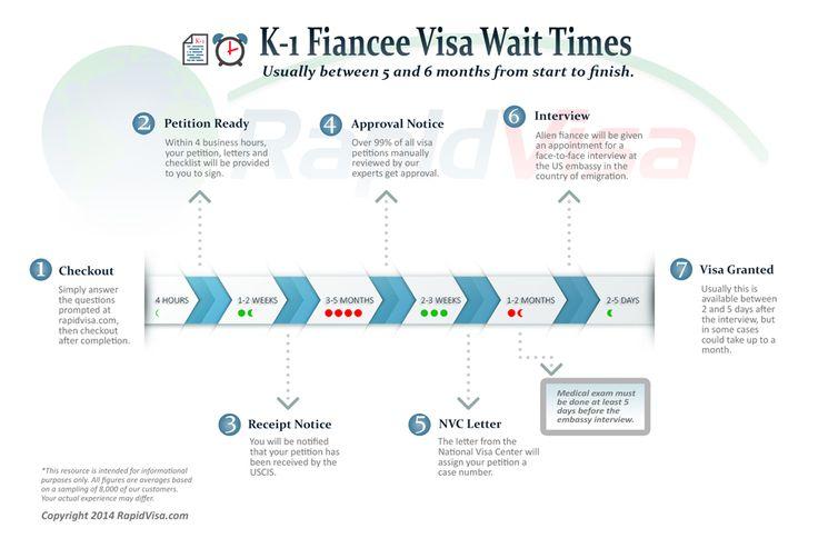 How to apply a fiance visa for usa
