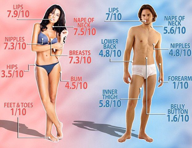 The Sexiest Parts of the Body Now Revealed by Scientists - The Feet is Least Favorite