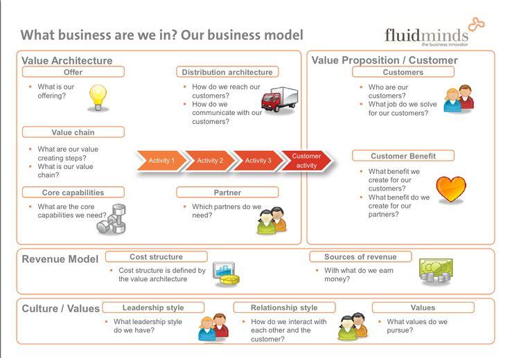 BusinessModelCanvasForInnovation  Vpc Tuah