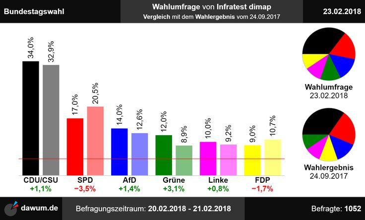 #Vergleich mit #Wahlergebnis: #Wahlumfrage #Bundestagswahl #Infratest dimap (23.02.18)   https://dawum.de/Bundestag/Infratest_dimap/2018-02-23/ | #Sonntagsfrage #Bundestag #btw