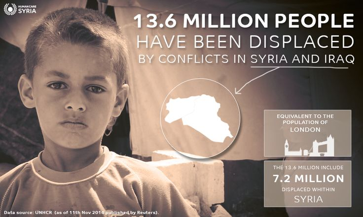13.6 Million people have been displaced by conflicts in #Syria and #Iraq #stat