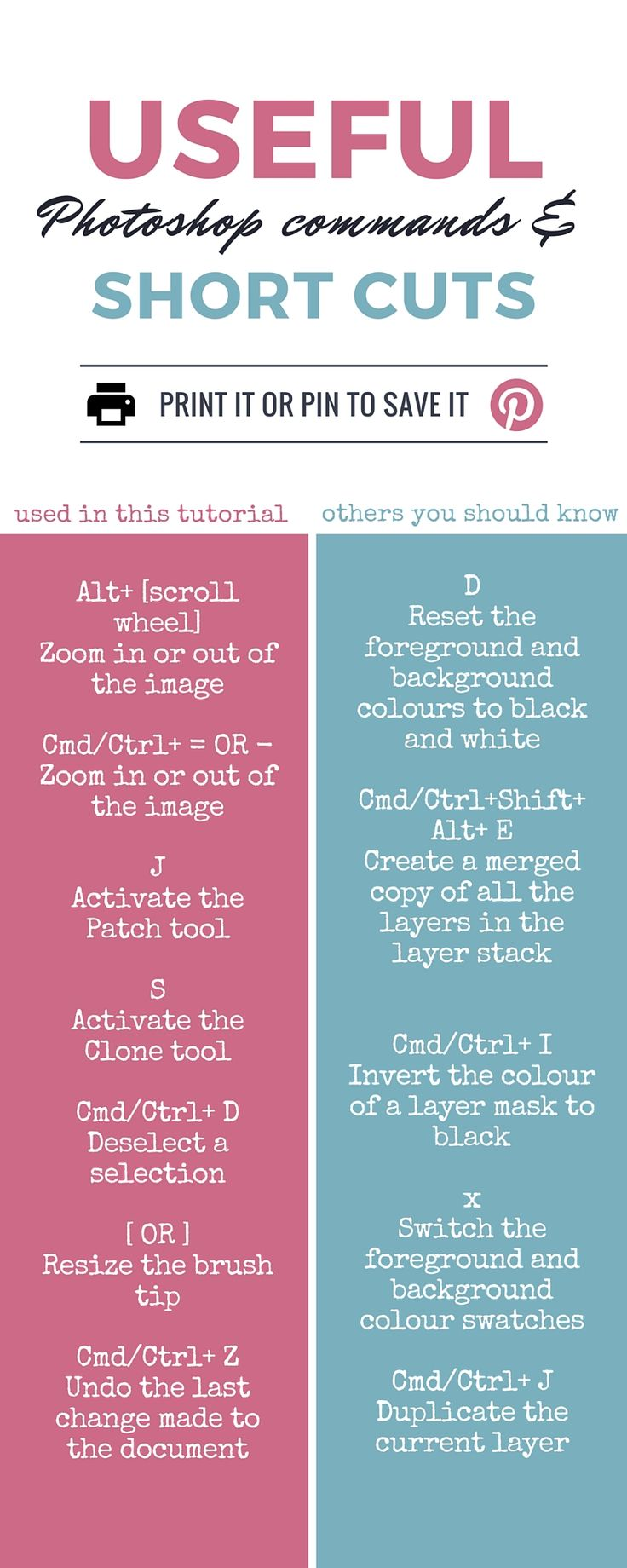 cheat-sheet-photoshop-shortcuts. from the blog post: click to learn about leash removal. dog photography / pet photograph / photo editing tutorial / photography tips video