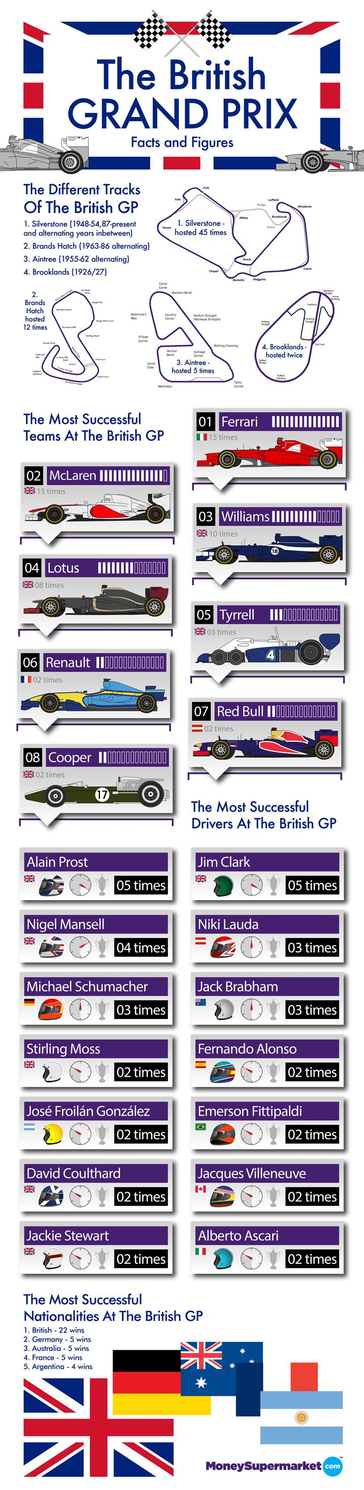 #F1 key facts and figures about the history of the #Silverstone Grand Prix #Infographic