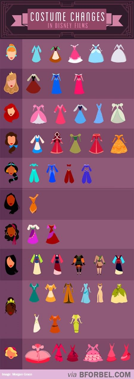 Disney Princess Wardrobe Changes…   Tiana had a LOT of dresses for spending most of the movie as a frog!