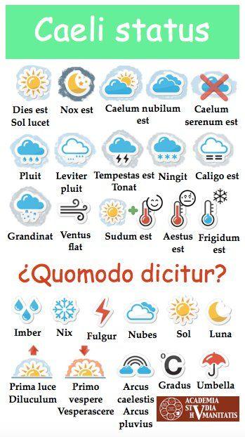 Caeli status ----------- Palabras relacionadas con el tiempo atmosférico y la meteorología en latín, con iconos MUY pertinentes y adecuados.