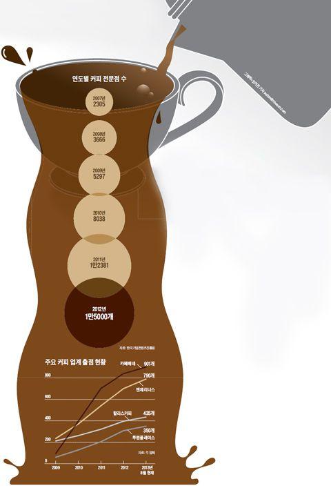 연도별 커피 전문점 수 증가추세 그래프