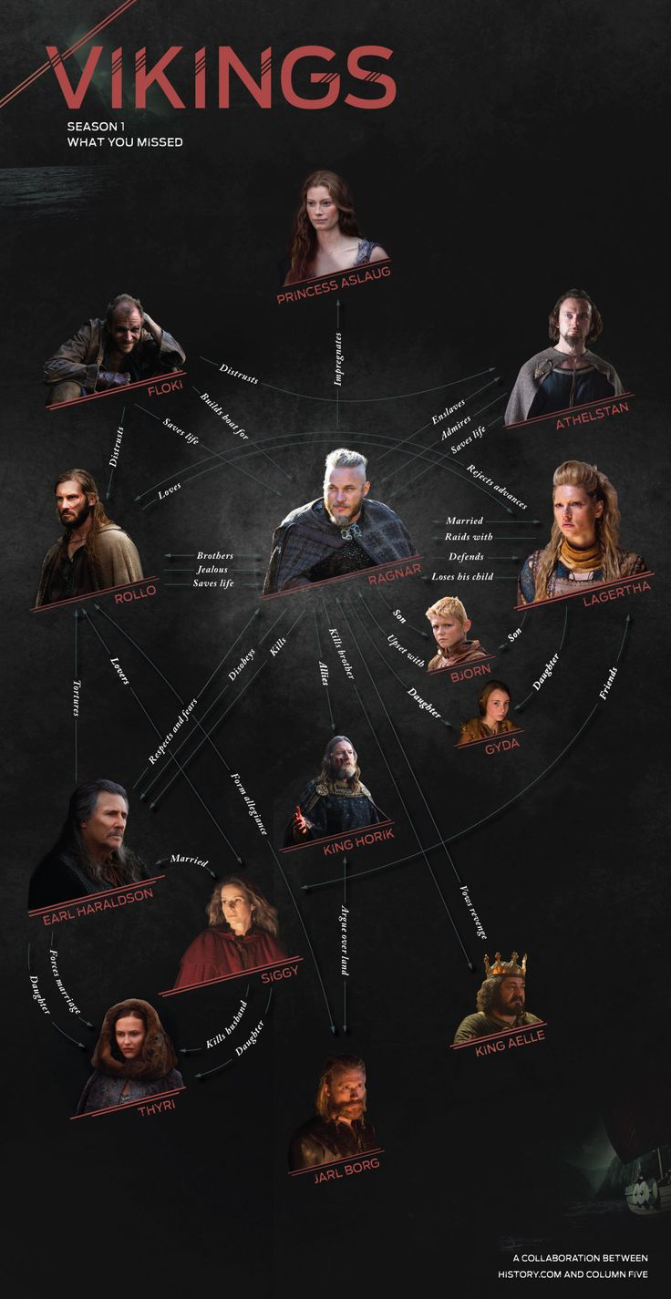 Infographic: Vikings Season 1: What You Missed - Column Five