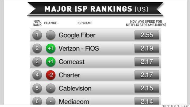 Netflix ranks fastest Internet providers: Google Fiber is No. 1