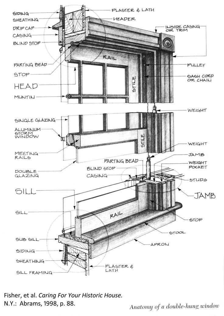 anatomy of a double hung window windows wood windows. Black Bedroom Furniture Sets. Home Design Ideas