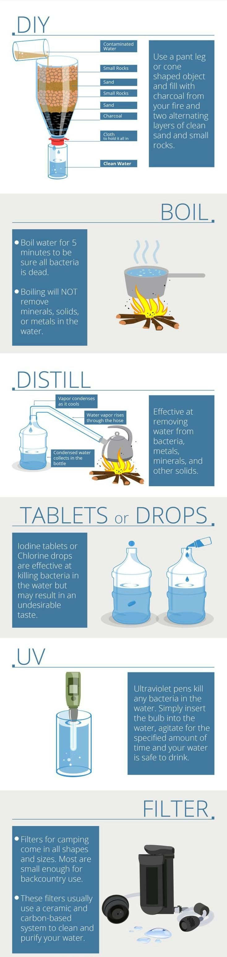 Never drink distilled water there are no minerals and stuff, it's not healthy it's used otherwise.