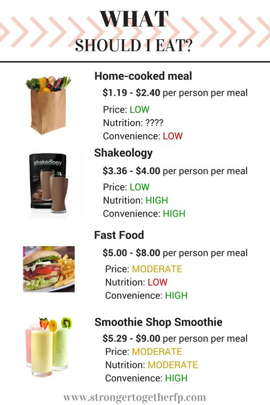 Some find Shakeology's price too steep, but when the math is done and convenience and nutritional density are considered, it is a affordable and powerful tool.