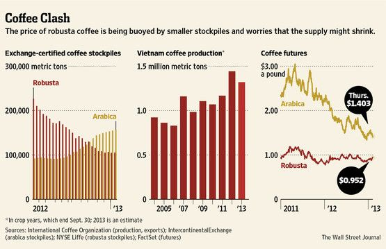 Robusta coffee price is being buoyed by smaller stockpiles and worries that the supply might shrink.