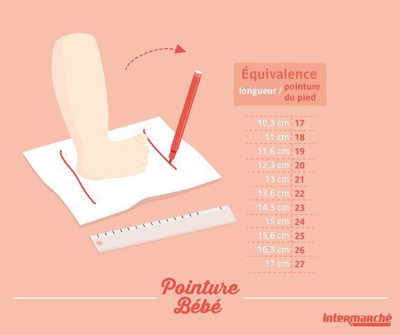 Voici une petite méthode pour connaître facilement la pointure de Bébé : 1) Posez son pied sur une feuille. 2) Tracez un trait au niveau de son talon et un autre au bout de son orteil le plus long. 3) Mesurez la distance. 4) Reportez-vous au tableau de l'image pour connaître la pointure ! #Astuce #Bébé #Intermarché