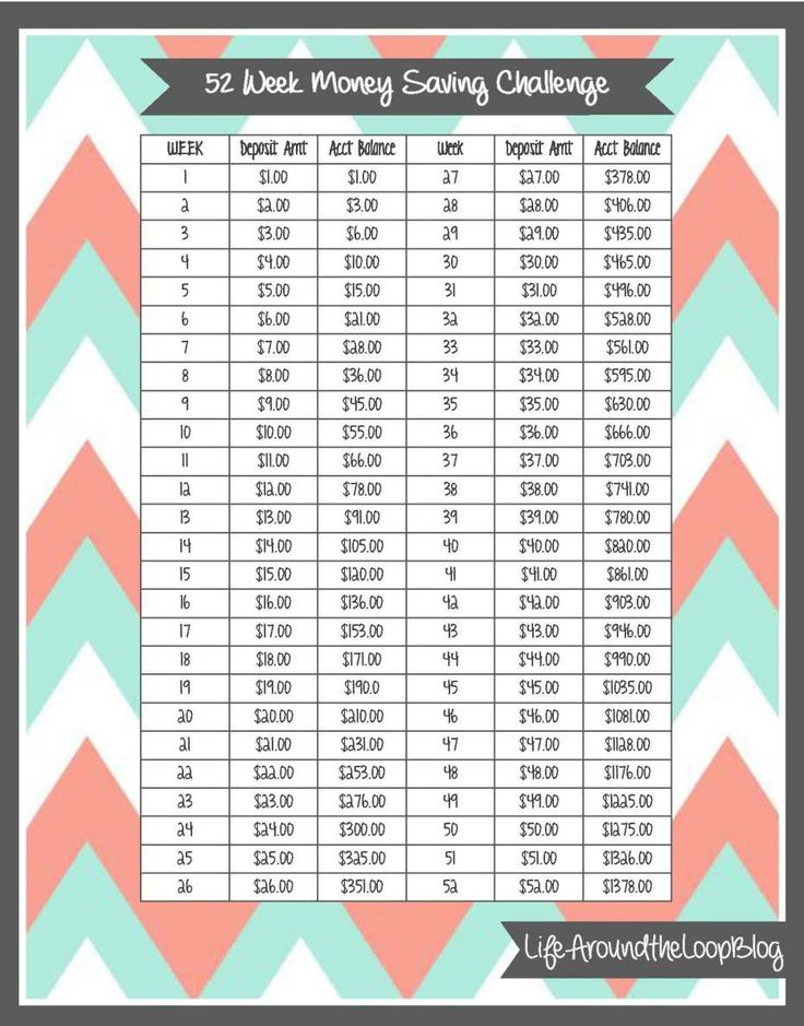 52 Week Money Saving Challenge... One day I'll be able to do this... Maybe start summer?