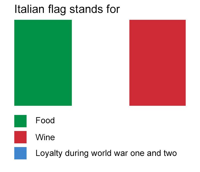 Hilarious Meanings Of Flag Colors Of Different Countries Historical Memes Funny Italian Jokes History Jokes
