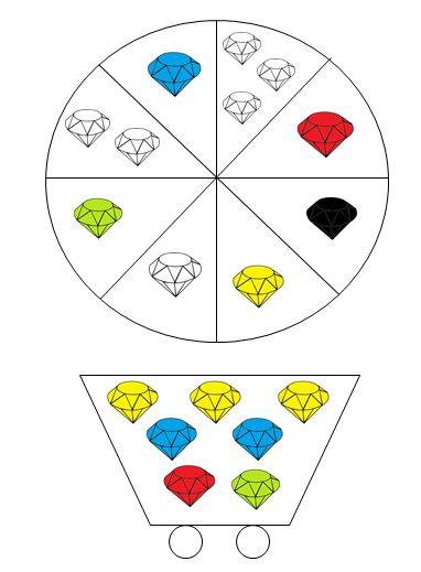 Diamantenspel (sneeuwwitje): De kleuters krijgen een mijnkar met diamanten in. ze mogen om de beurt aan het draairad draaien. De kleur van de diamant die ze gedraaid hebben mogen ze nemen. Als ze op een zwarte diamant komen, wil dit zeggen dat er slechte diamanten tussen zitten en dat ze hun mijnkar terug moeten leegmaken. Komen ze op de witte diamanten, dan mogen ze een diamant naar keuze nemen. Ze moeten zo snel mogelijk hun mijnkarretje vol krijgen.
