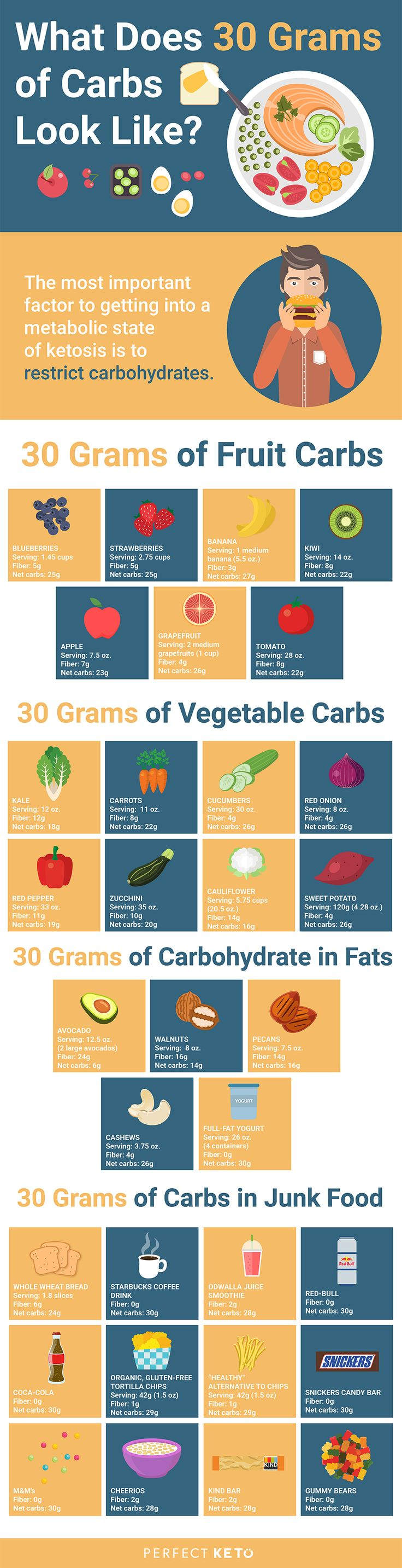 how many carbs on a ketogenic diet