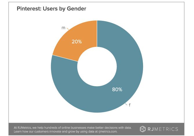It's conventional wisdom that most #Pinterest users are #women   https://blog.rjmetrics.com/2014/05/07/pinners-be-pinnin-how-to-justify-pinterests-3-8b-valuation/?utm_content=buffer847af&utm_medium=social&utm_source=pinterest.com&utm_campaign=buffer  #socialmedia