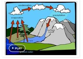 Don't miss this GREAT rap song on the water cycle! Much more about weather on this post!