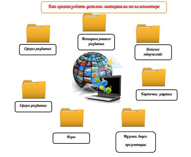 Как организовать детские материалы на компьютере   Организация жизни и Минимализм