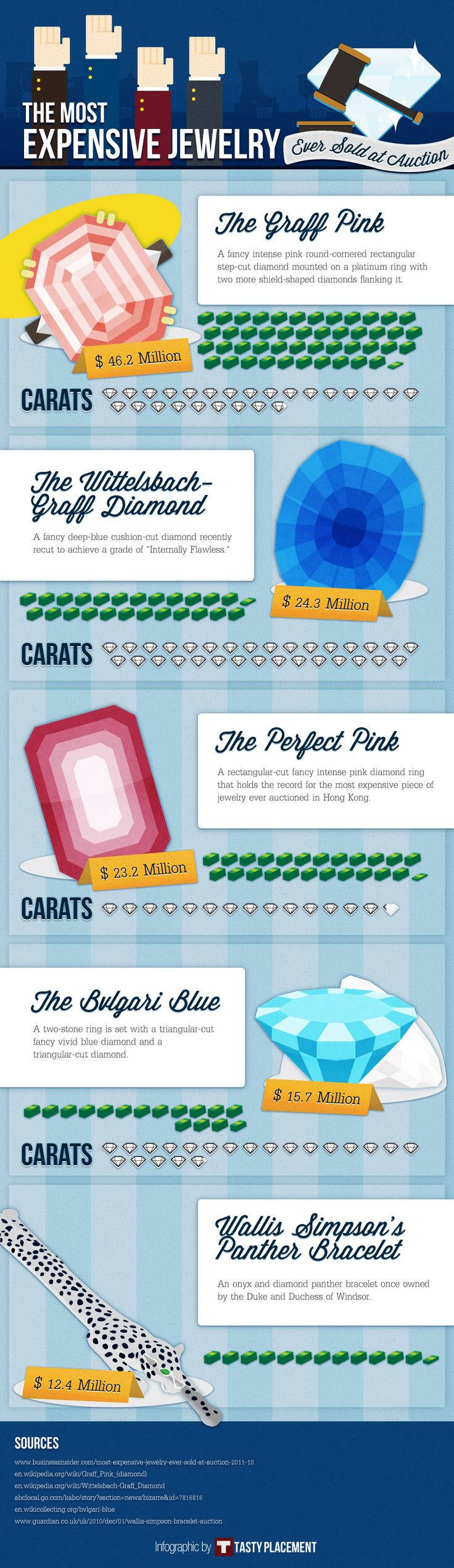 INFOGRAPHIC: The Most Expensive Jewelry Ever Sold at Auction