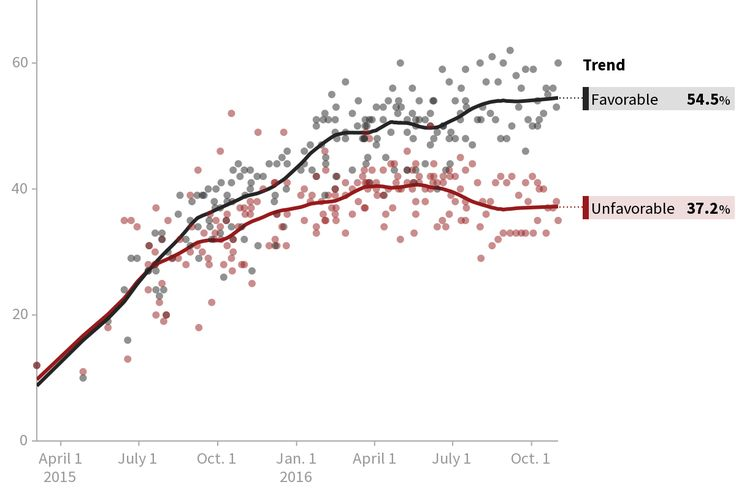 #Media #Oligarchs #MegaBanks vs #Union #Occupy #BLM  Bernie Sanders Favorable Rating   http://elections.huffingtonpost.com/pollster/bernie-sanders-favorable-rating   This chart combines the latest  opinion polls into  trendlines and is updated whenever a new poll is released...