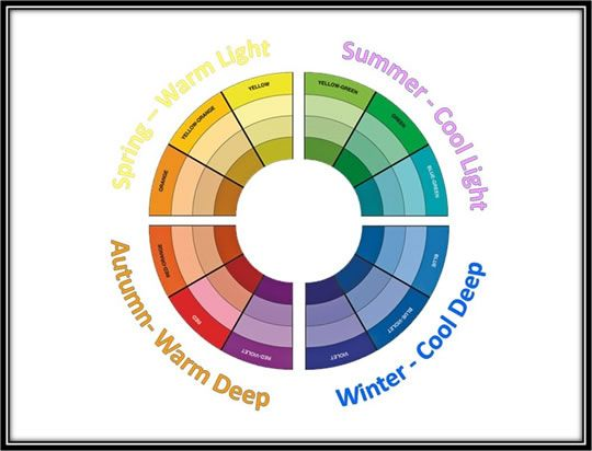 Color Analysis The 4 Seasons: