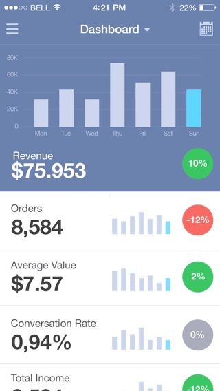 Sagram Analytics iOS by Jan Losert, via Behance