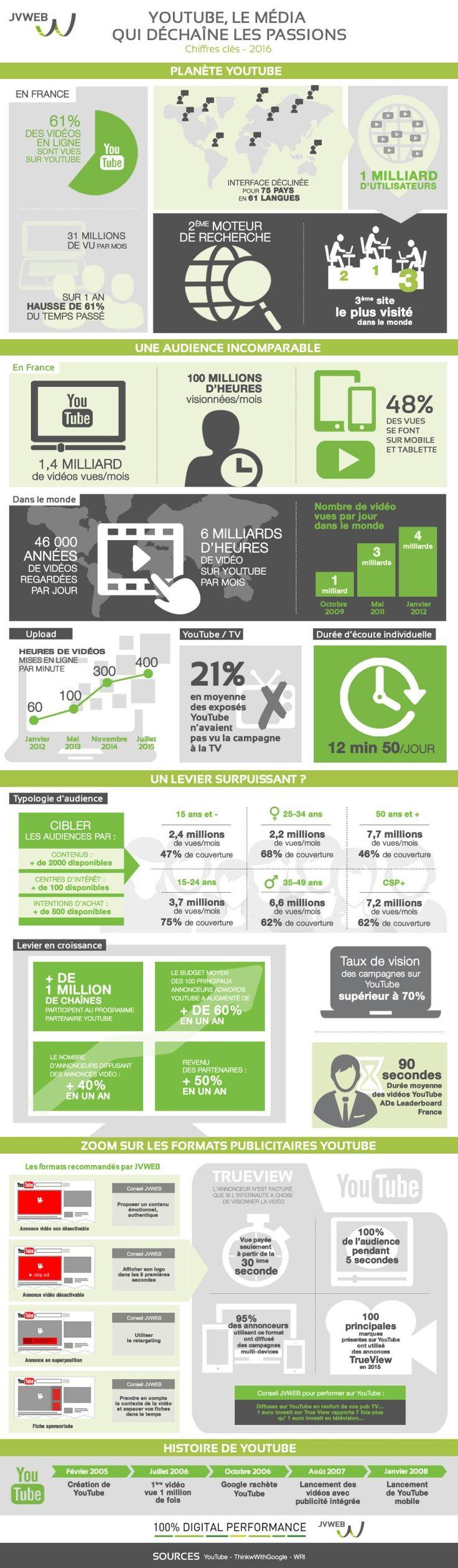 Communication digitale : les marques plébiscitent l'efficacité publicitaire de YouTube