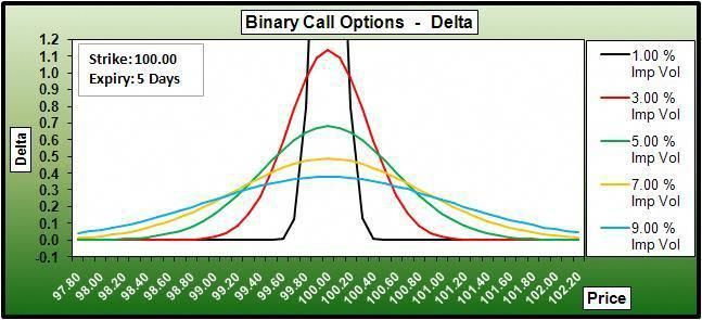 Pin On Options Delta Meaning And Uses