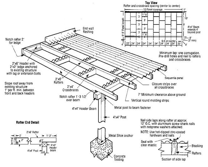 Best Fibreglass Roof Sheeting Diagram Diy Patio Cover Roof 640 x 480