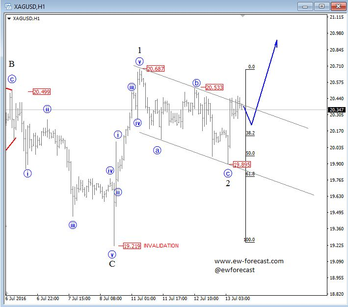 Forex wave theory a technical analysis