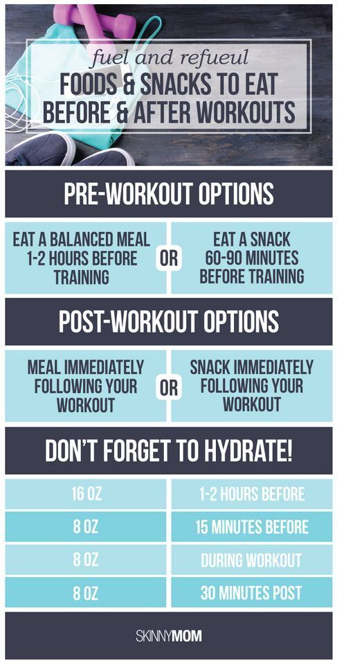 Your pre and post-workout meal guide #preworkout #postworkout #fitnesstips