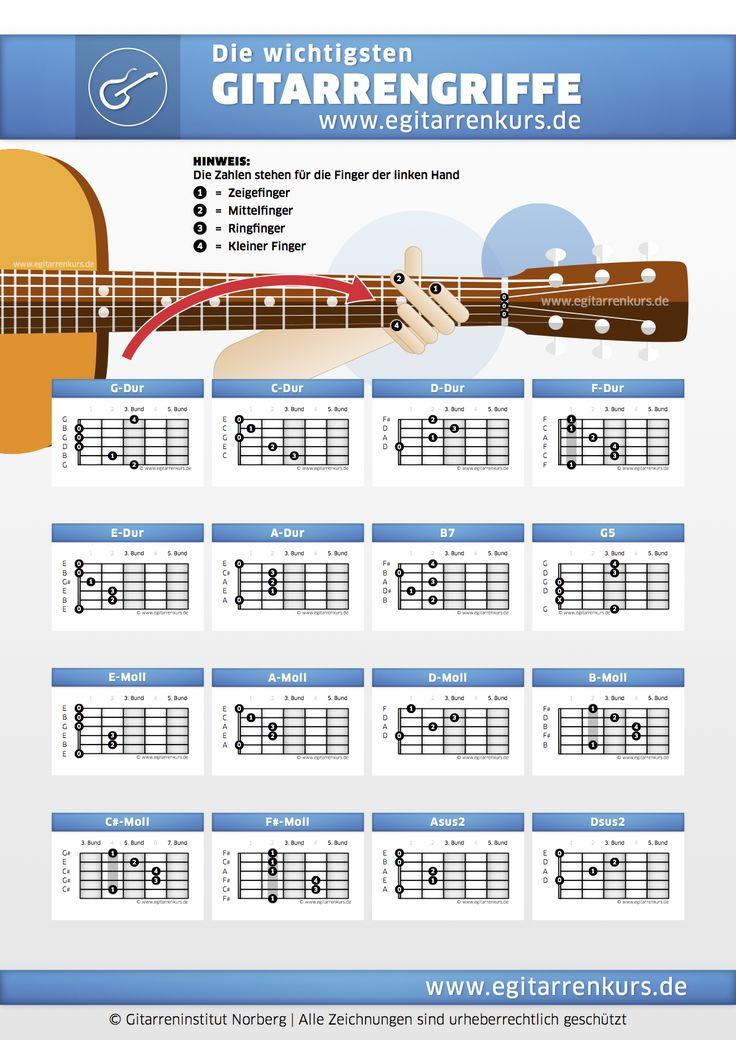 Die wichtigsten Gitarrengriff Akkorde Gitarre Lernen Online Georg Norberg © Copyright http://www.gitarreninstitut.com