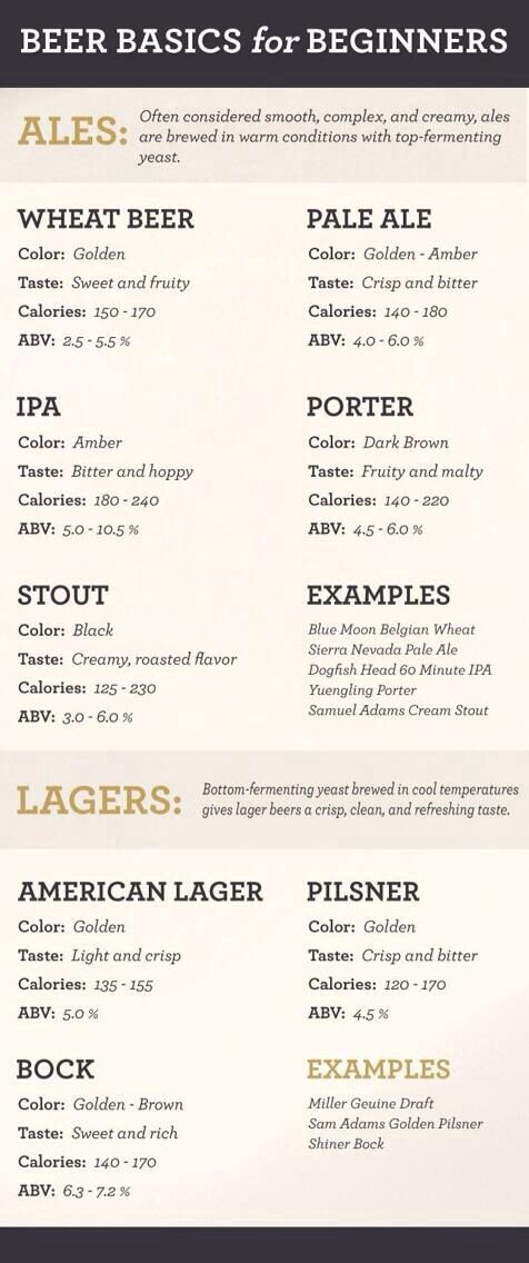 Guide to beers