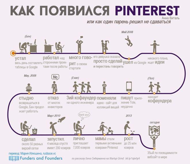Долгий путь к успеху создателя Pinterest